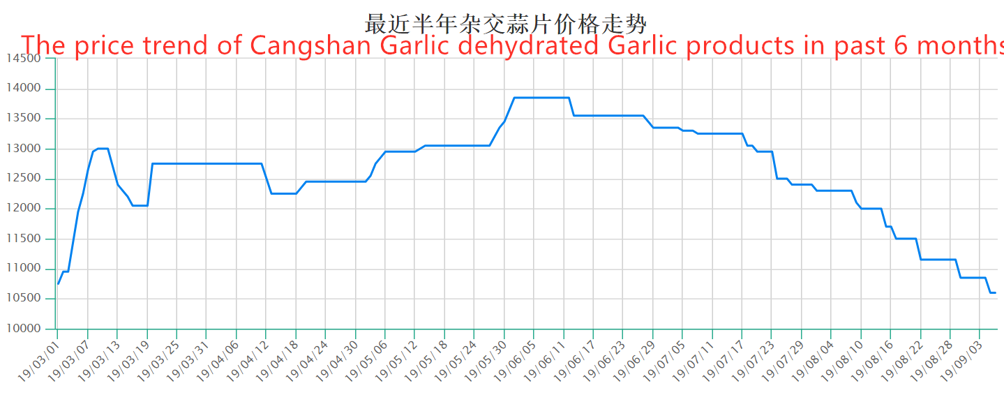 3.Price trend of Cangshan Garlic dehydrated Garlic products (6 months )
