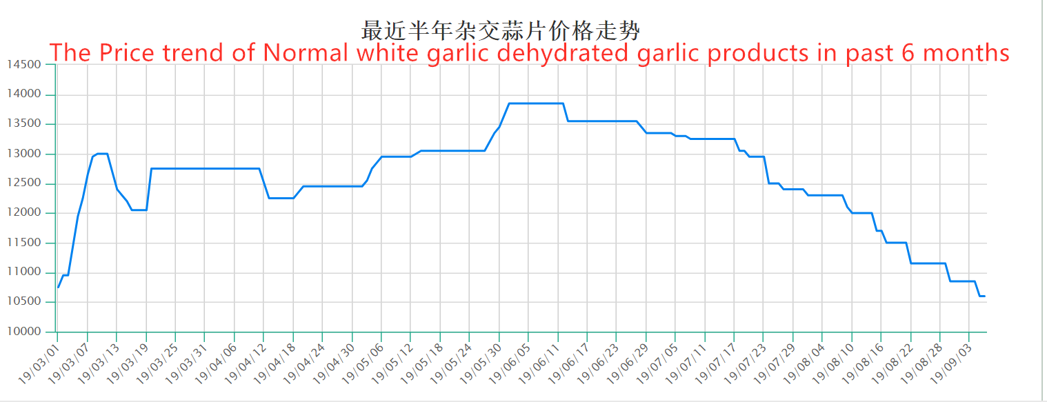 3.Price trend of Normal white garlic dehydrated Garlic products (6 months )