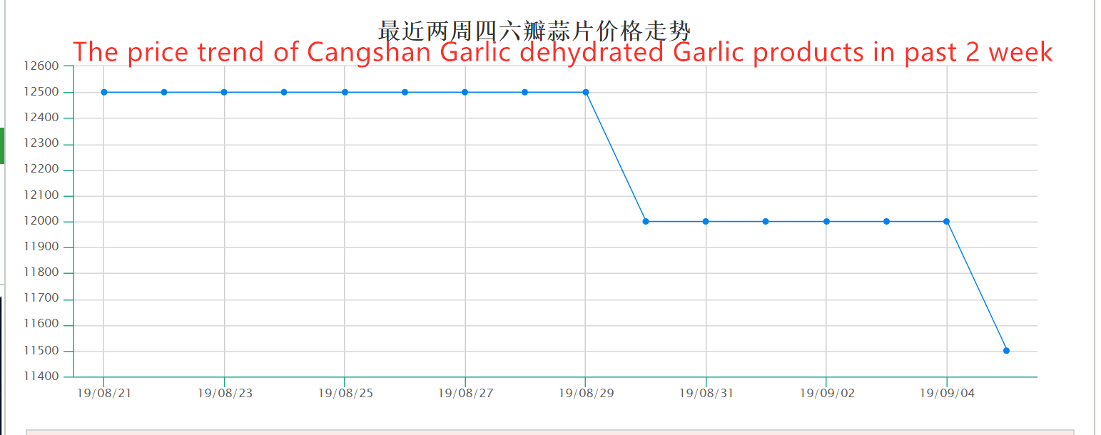 1.Price trend of Cangshan Garlic dehydrated Garlic products (2 weeks )