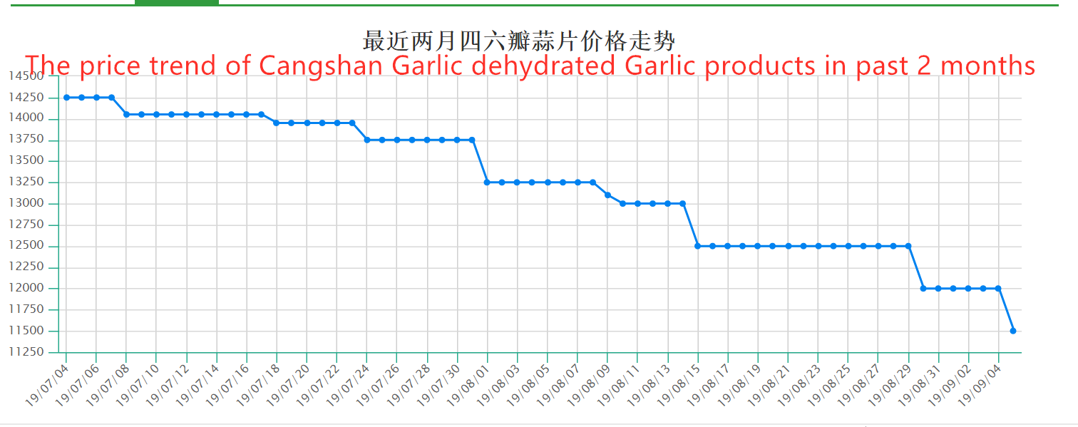2.Price trend of Cangshan Garlic dehydrated Garlic products (2 months )